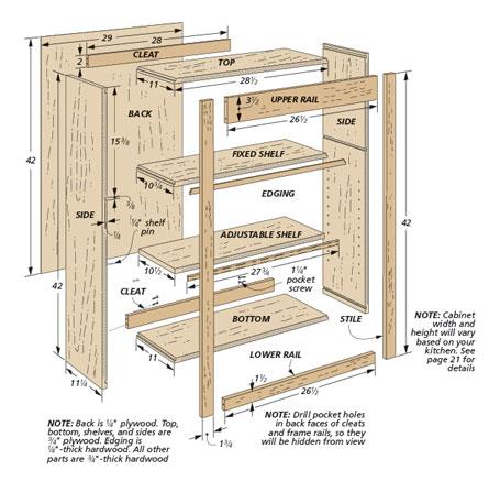 Woodsmith Custom Kitchen Cabinets Plans, Basic Kitchen Cabinets Plans